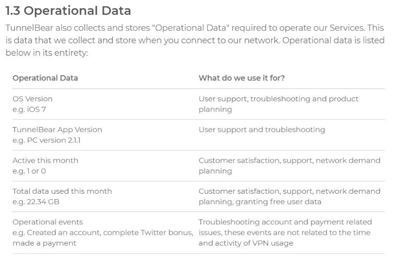 TunnelBear VPN operational data